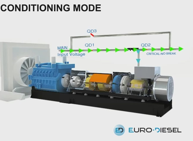 Diesel Rotary UPS System in Single Output Operation